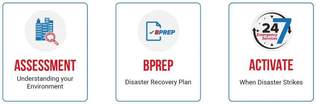 business-continuity-planning-bprep