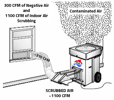 Air Scrubber Rental Service by Disaster Restoration Singapore